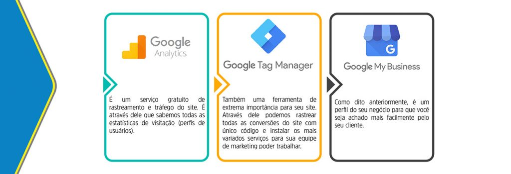 Google Analytics / Tag Manager / My Business